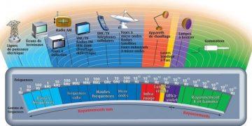 विद्युत चुम्बकीय क्षेत्र_
